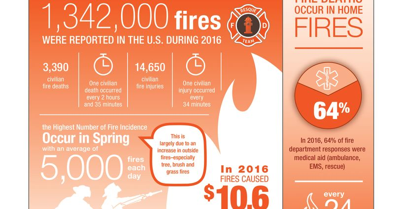 Fire Emergencies Infographic