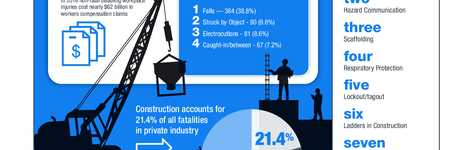 Workplace Injuries and Illnesses Infographic